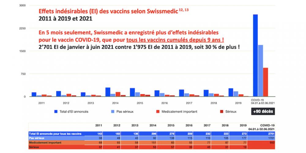 Suisse: nouvel appel à un moratoire vaccinal